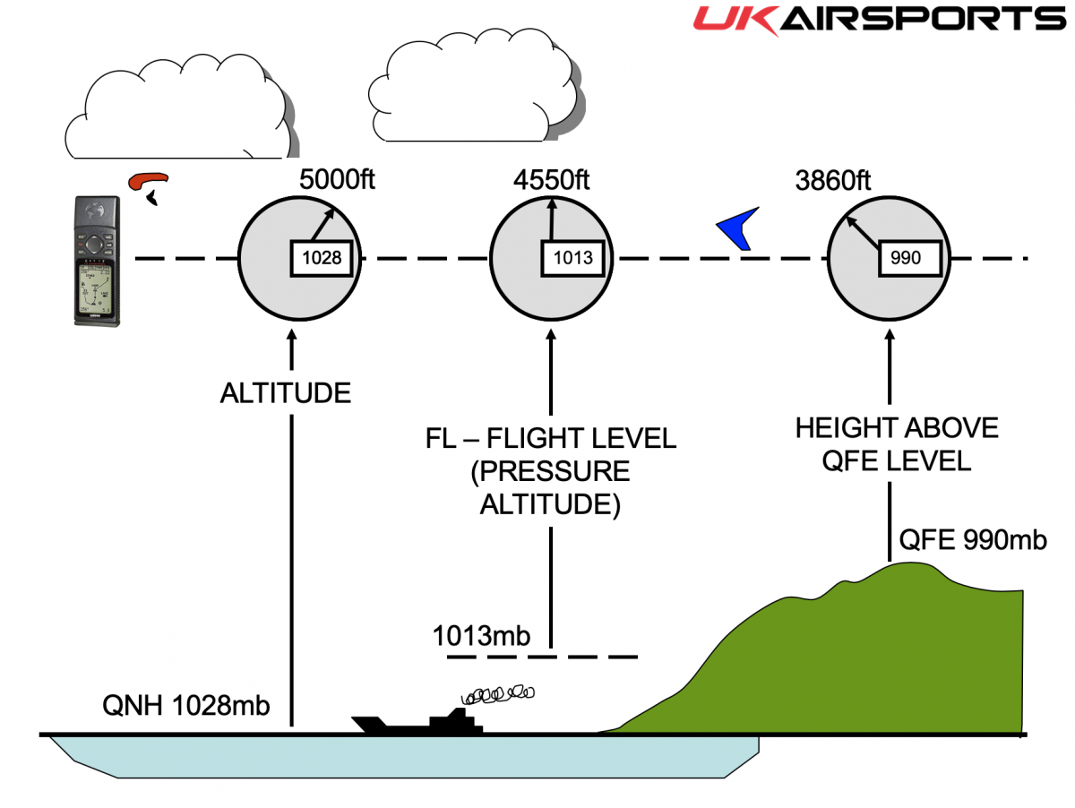 Altimeter Settings