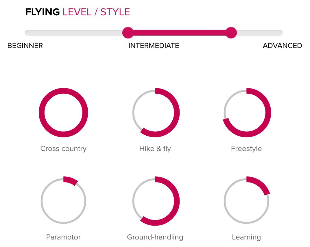 Base 2 Level and Style