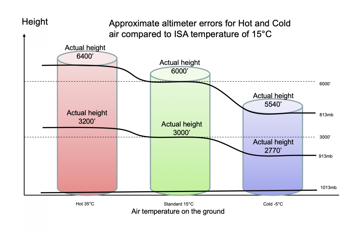 Effect of temperature on Altimeter reading