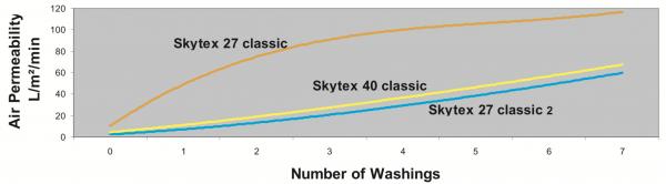 Porcher Marine Stytex 27 Classic v Classic 2